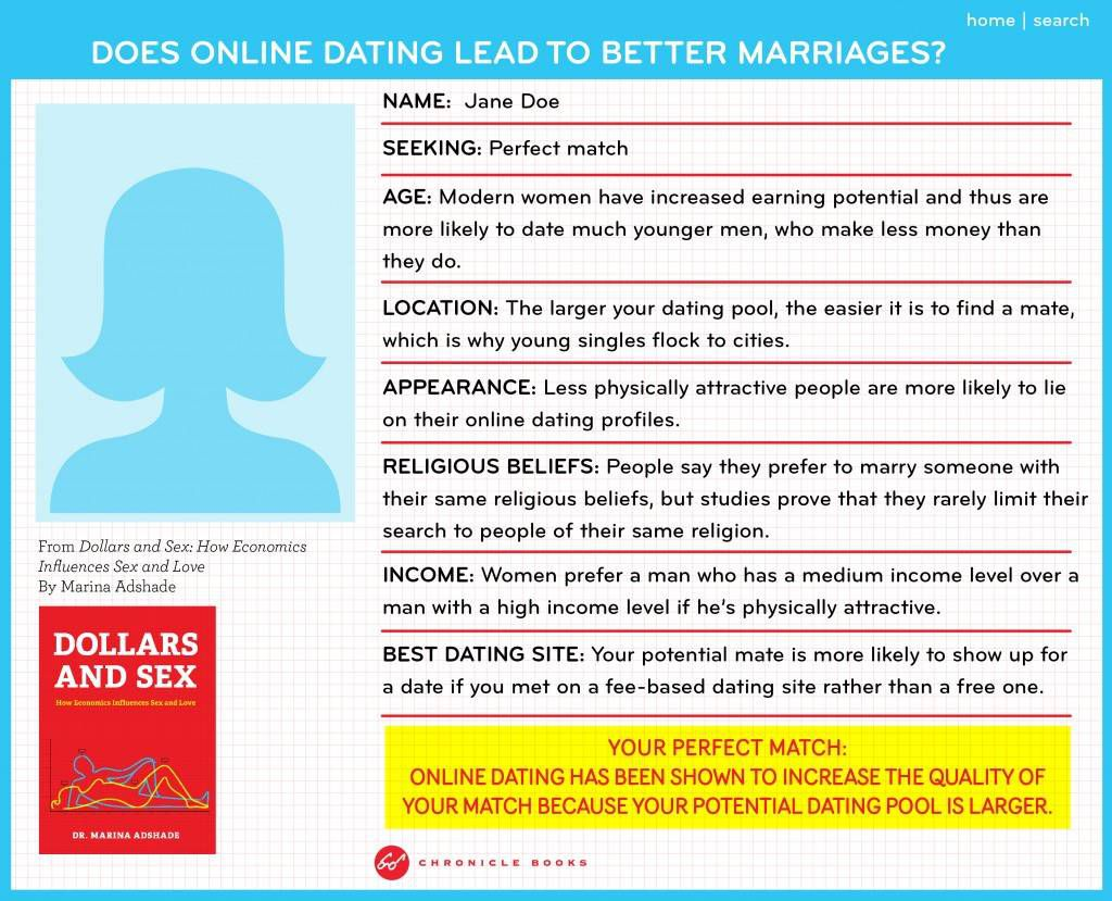 online dating and marriage infographic