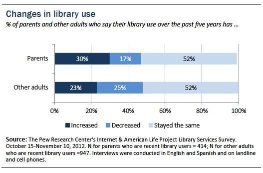 Changes in Library Use (Pew Report)
