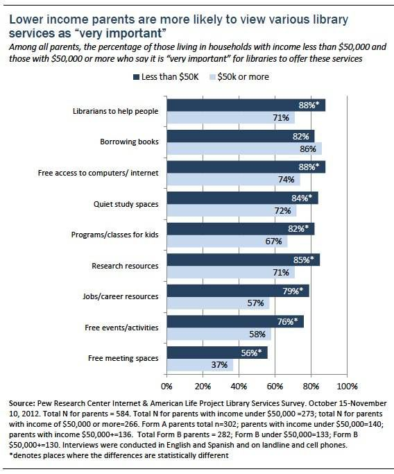 Lower Income Parents (Pew Report)