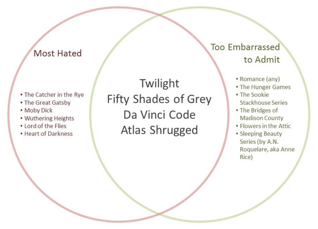 Top 10 books youre embarrassed to admit youve read most hated embarrassed venn ccuart Image collections