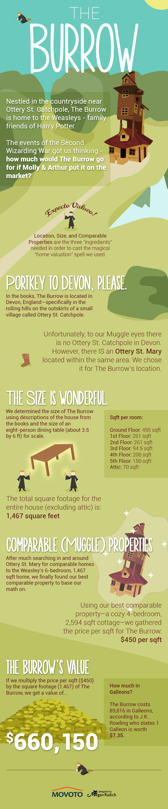 burrow infographic
