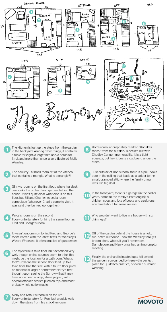 burrow layout