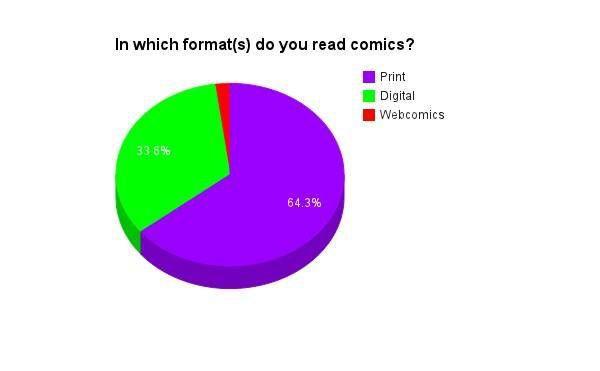 comics formats