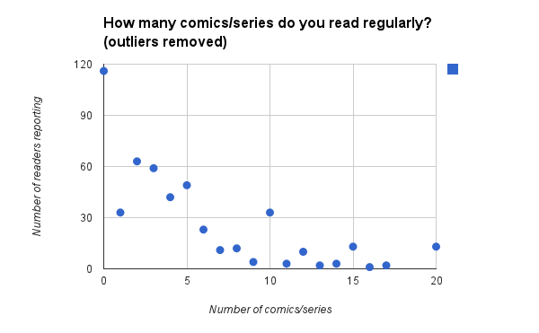 comics habits without outliers
