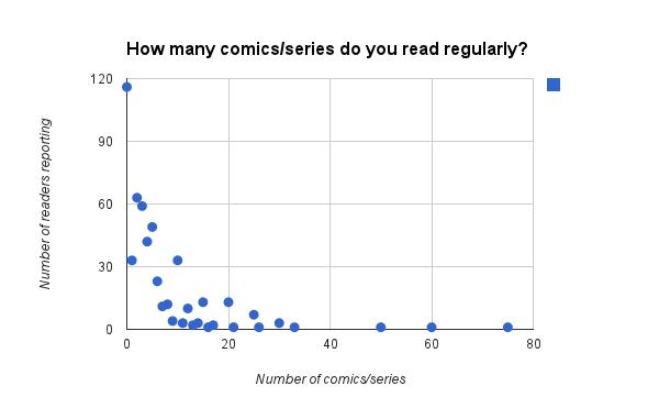 comics reading habits