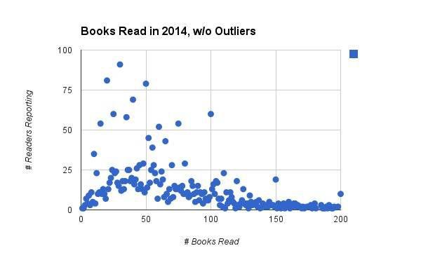 books read 2014 modified