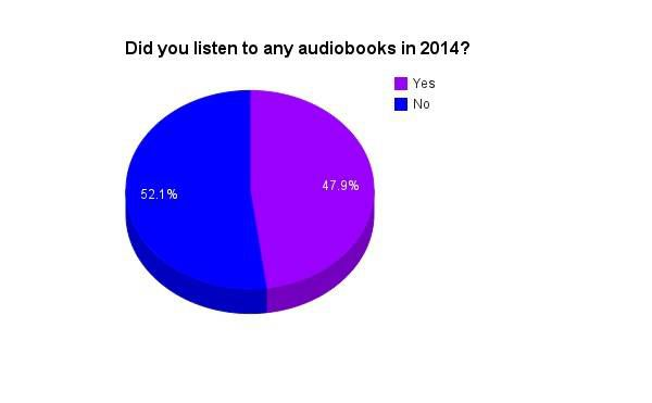 2014 audiobook listening