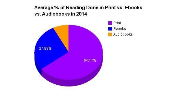 2014 reading formats