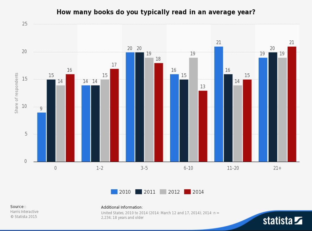 statistic_id262631_book-consumption-per-capita-in-the-us-2010-2014