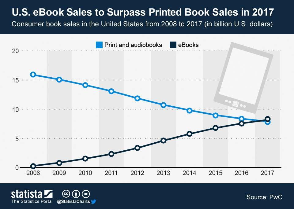 ChartOfTheDay_1159_eBook_Sales_to_Surpass_Printed_Book_Sales_in_2017_n (1)