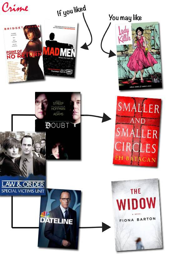 Book Recs based on Pop Culture Movies Crime theme
