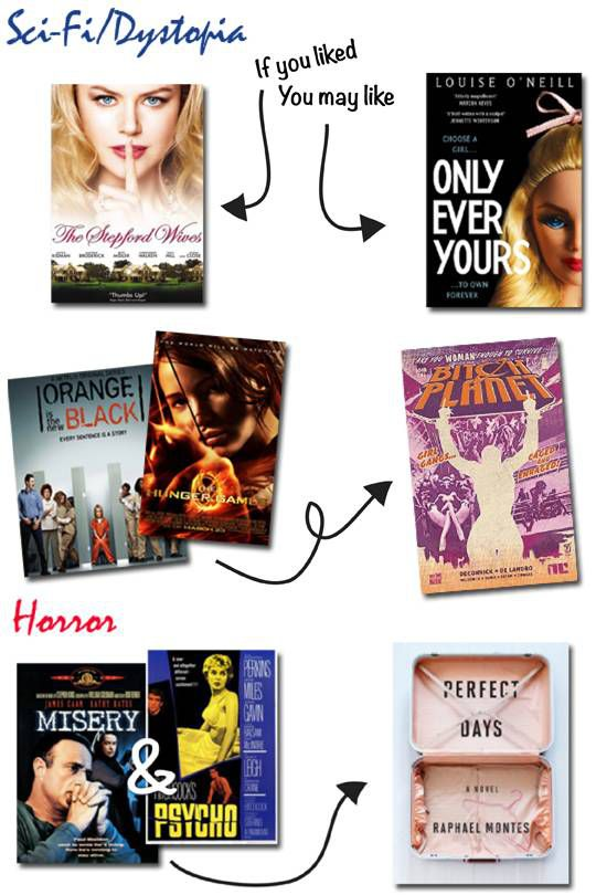 Book Recs based on Pop Culture Movies Sci-Fi Horror theme