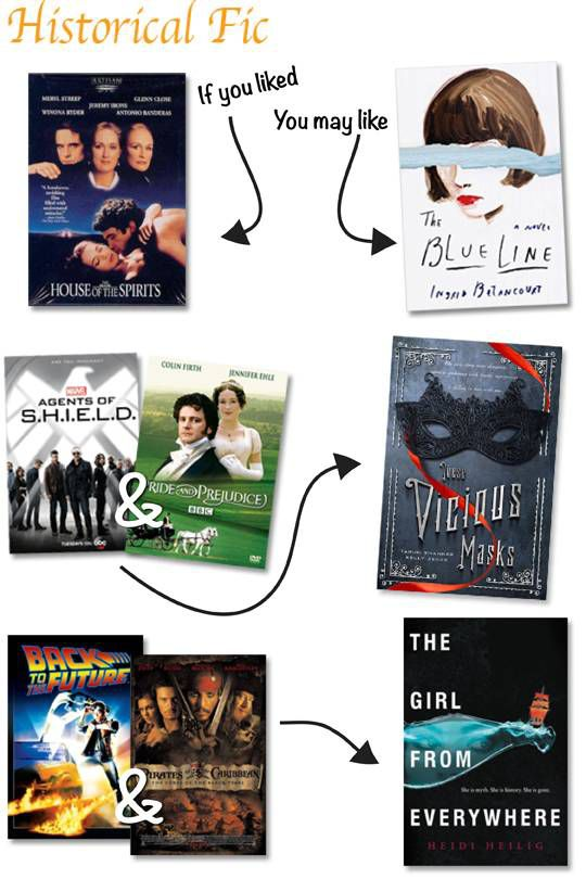 Book Recs based on Pop Culture Movies historical fiction theme