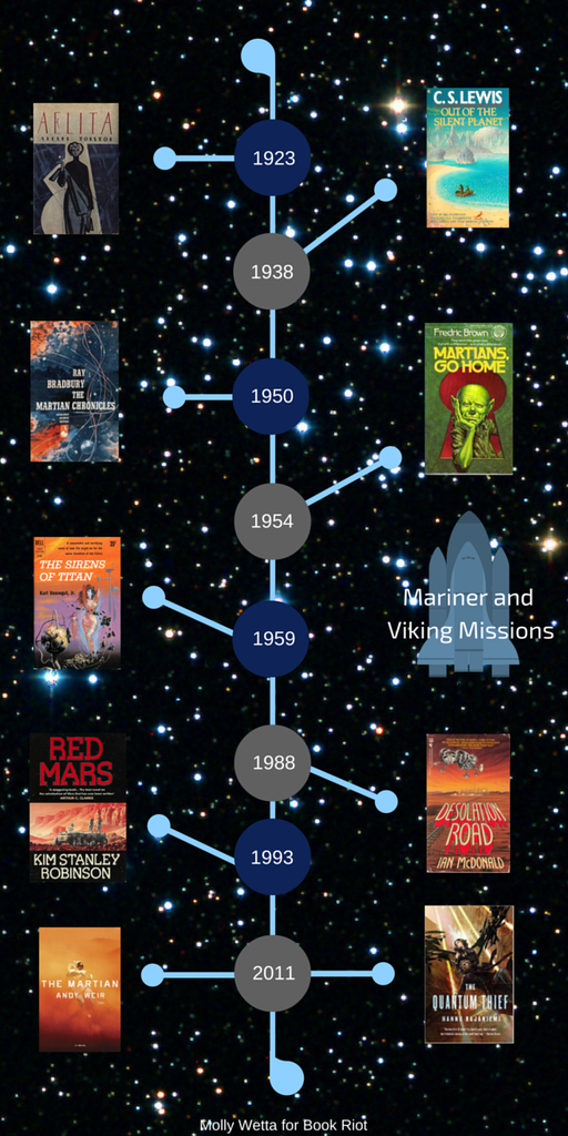 an exploration of Mars in fiction 2
