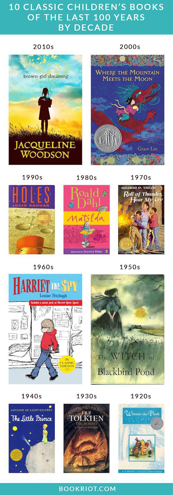 10 Classic Children's Books of the Last 100 Years (by Decade)
