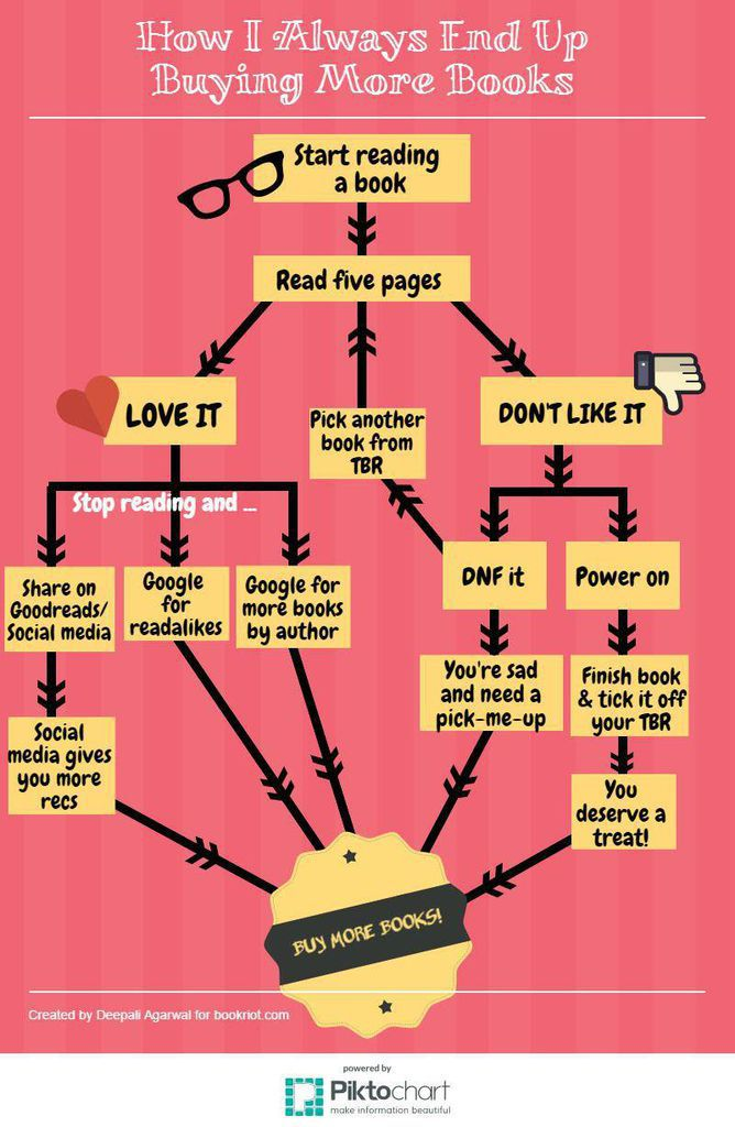 How I Always End Up Buying More Books: A Flowchart