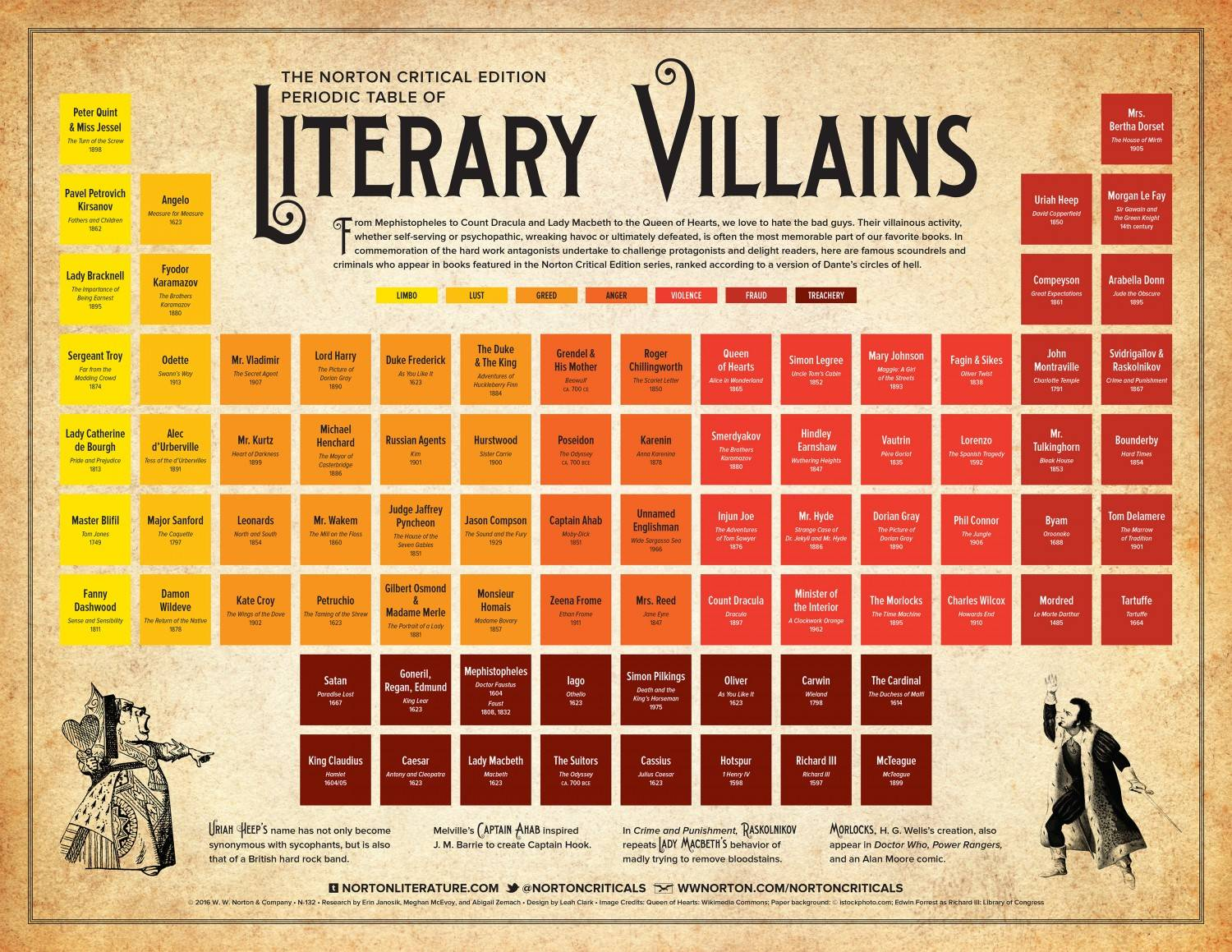 Periodic Table Of Literary Villains Critical Linking August 18
