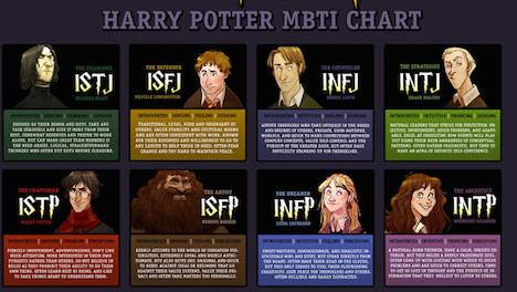 Harry Potter Character Myers Briggs Personality Types Critical Linking August 13 2017