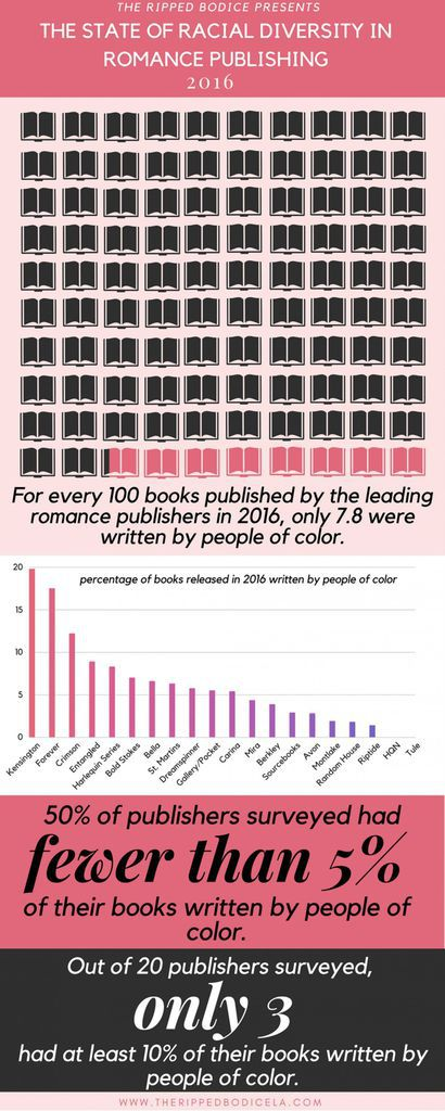 The State of Racial Diversity in Romance Publishing