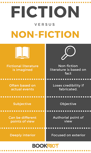 Heres The Main Difference Between Fiction And Nonfiction  Book Riot The Difference Between Fiction And Nonfiction  Bookriotcom  Nonfiction   Fiction