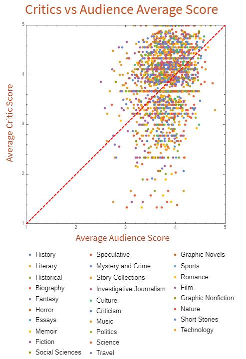 Graph of critic scores vs audience scores