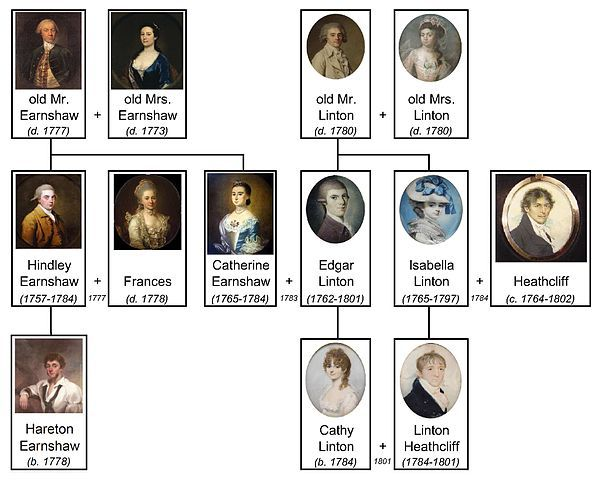 Wuthering Heights Family Tree in Tag Yourself: WUTHERING HEIGHTS | BookRiot.com