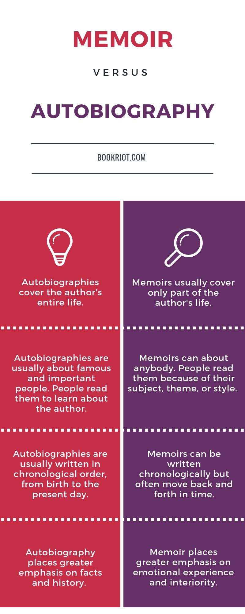 Difference Between Memoir and Autobiography infographic