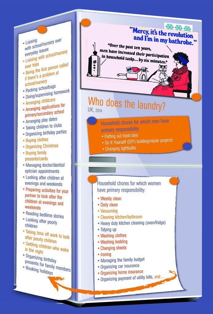 Infographic - gendered domestic tasks in UK