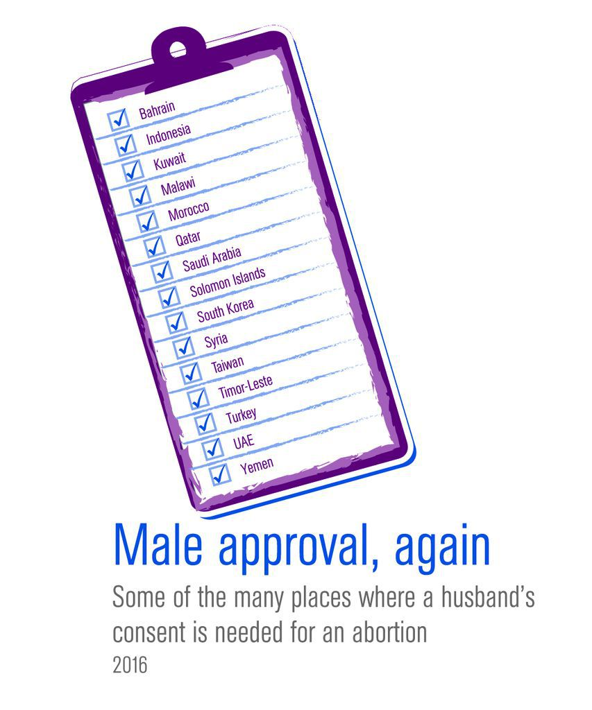 Infographic - male approval for abortion