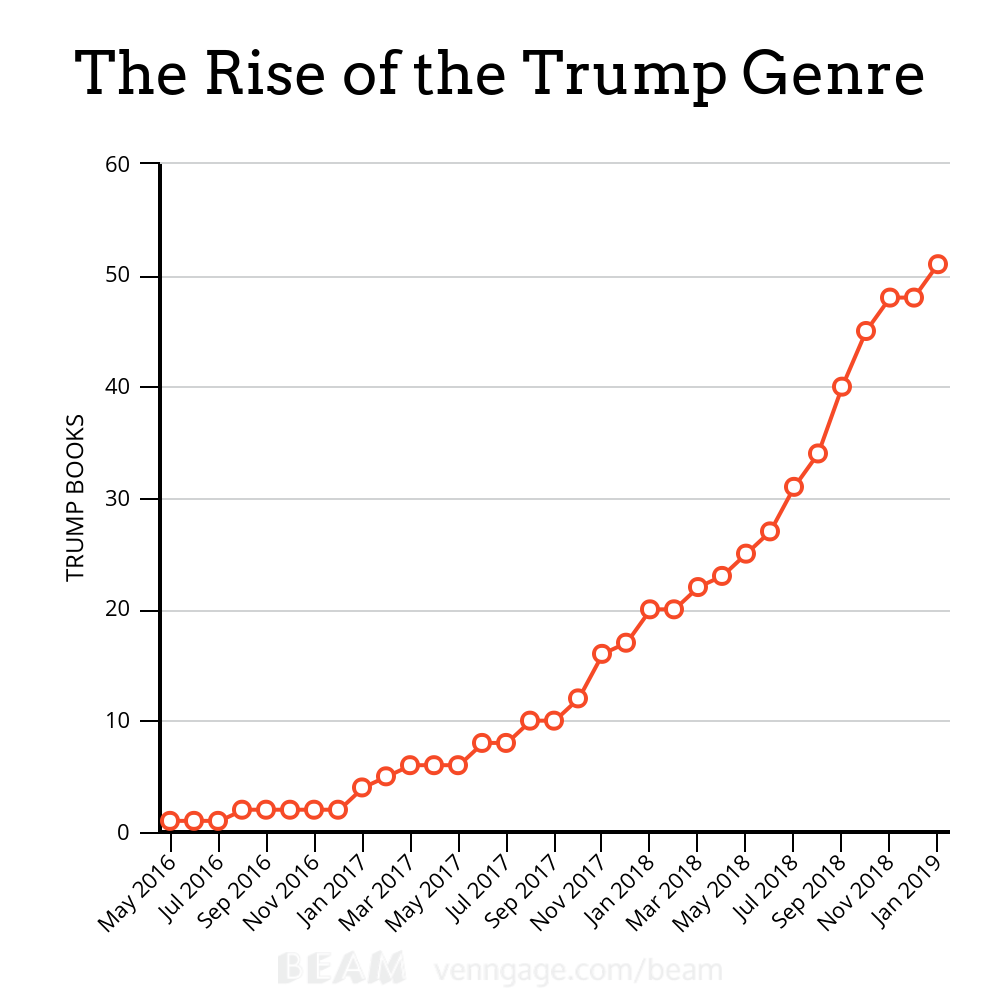 A chart showing the number of books about Donald Trump published since his swearing-in.