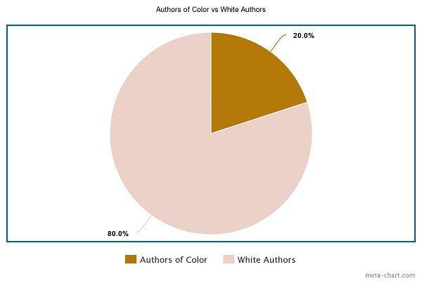AOC vs White Authors