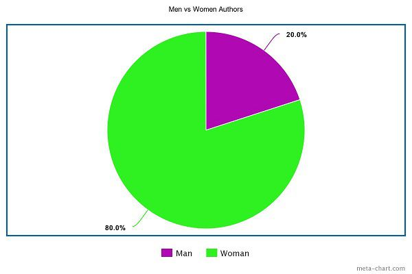 Men vs Women Authors