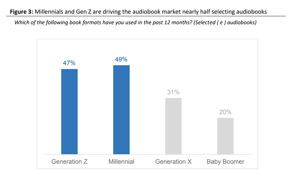 Audiobook listenership by age groups