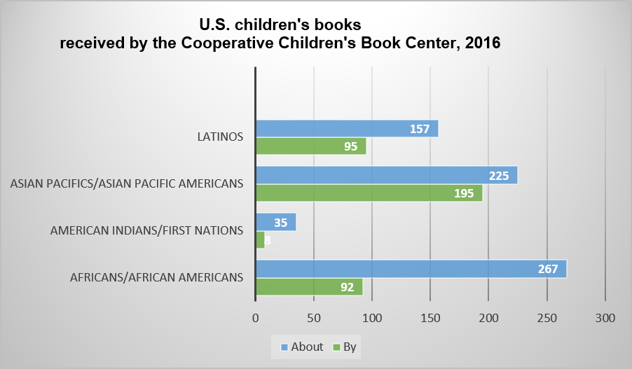Bar chart showing very limited proportions of books by and about non-white people, in 2016 children's books