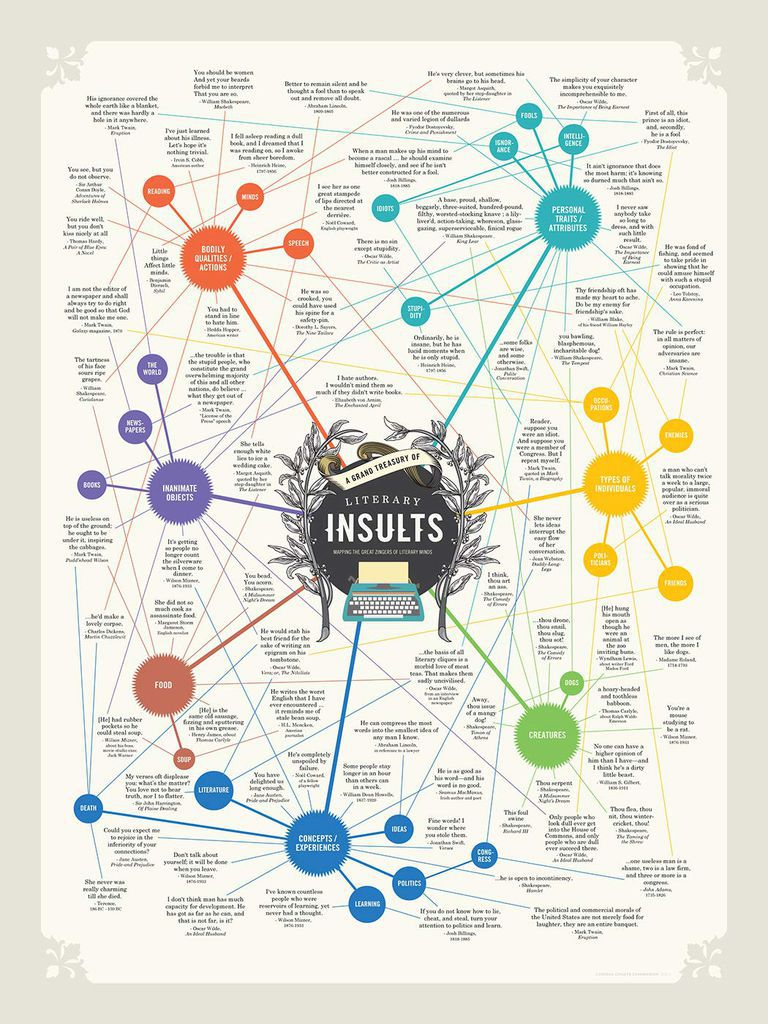 Literary Insults Poster