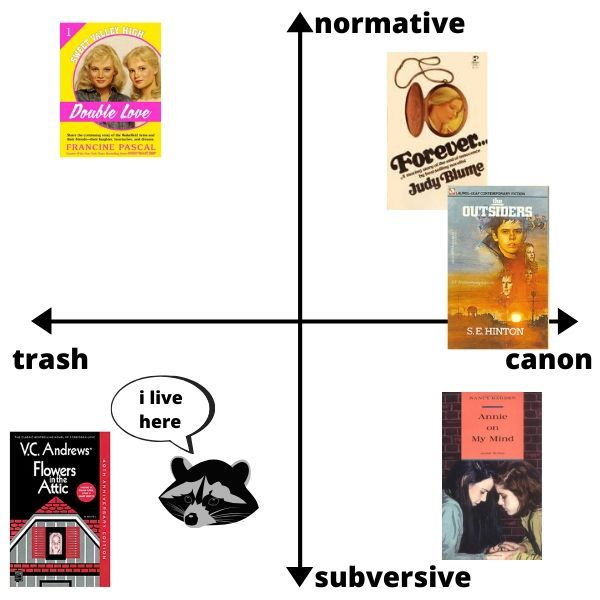 Trash to canon is the x-axis, subversive to normative is the y-axis. Various book covers are placed in quadrants.