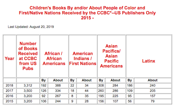 This chart features Data on books by and about people of color and from First/Native Nations published for children and teens compiled by the Cooperative Children's Book Center, School of Education, University of Wisconsin-Madison.