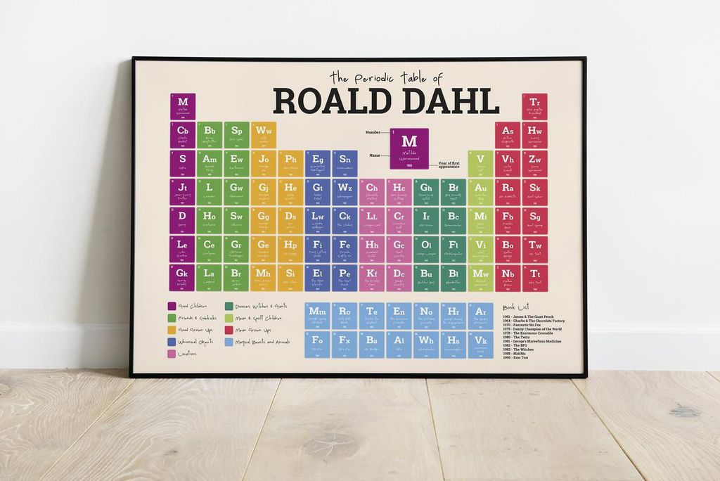 Roald Dahl Periodic Table Wall Print