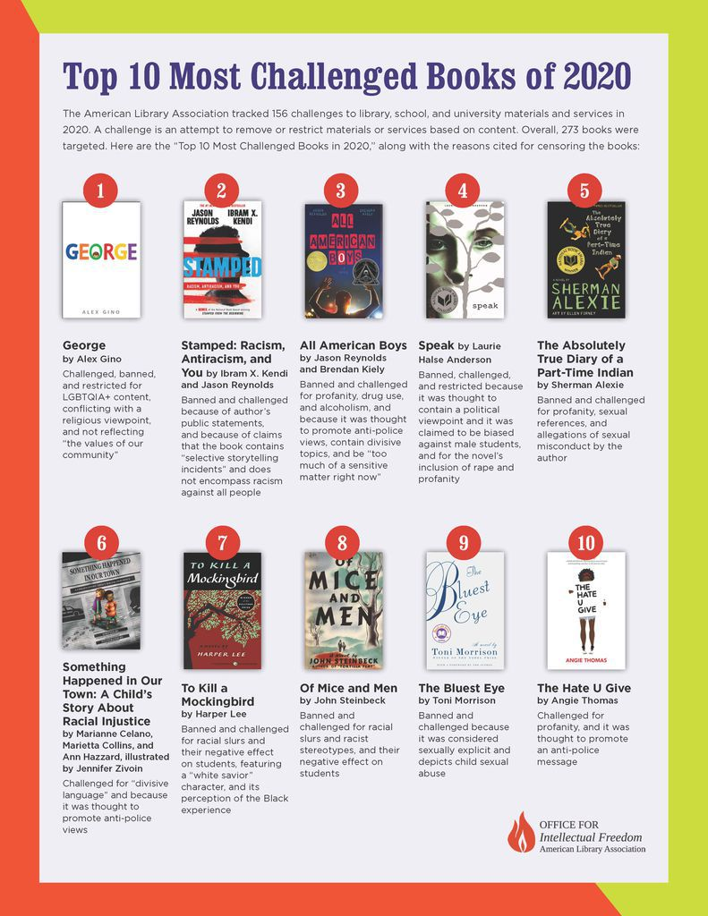 ALA's Top 10 Most Challenged Books of 2020 graphic