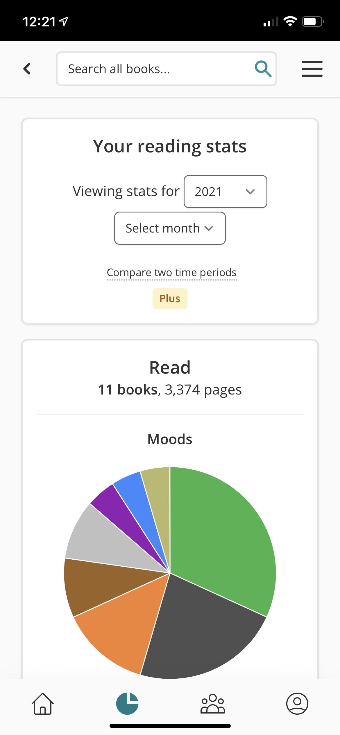 StoryGraph reading stats