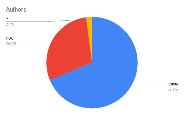 Authors pie chart