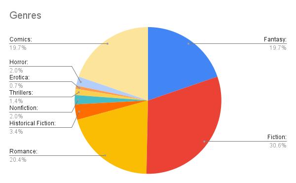 Genres pie chart