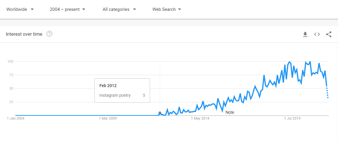 A screenshot of a graphic showing interest over time regarding Instagram poetry. The searches start in 2012 and they grow continuously until 2021.
