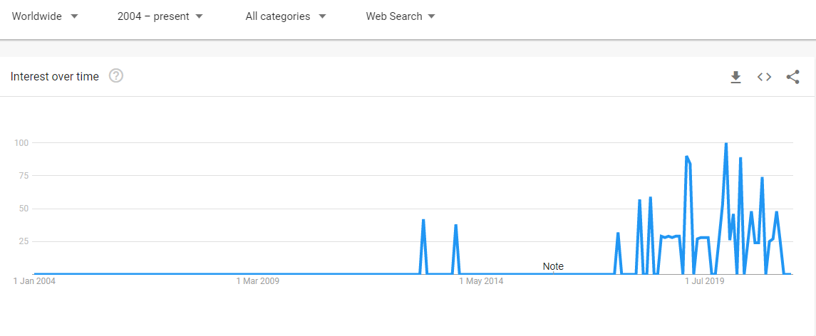 screenshot of a graphic showing the interest over time regarding Instapoetry. You see some spikes in 2014, but the real searches began later, around 2016, with a greater spike in 2019.