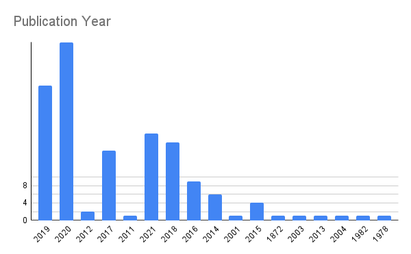 Publication Year of queer booktok books in bar chart form