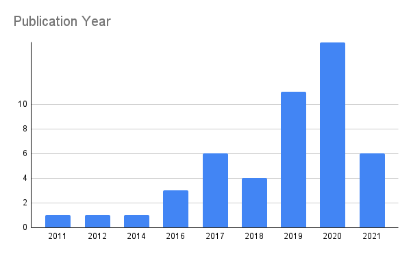 Bat graph of publication years, with most in 2020 and 2021