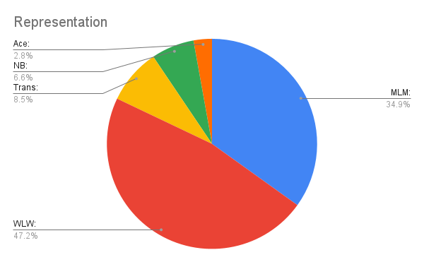 Pie chart of types of queer representation