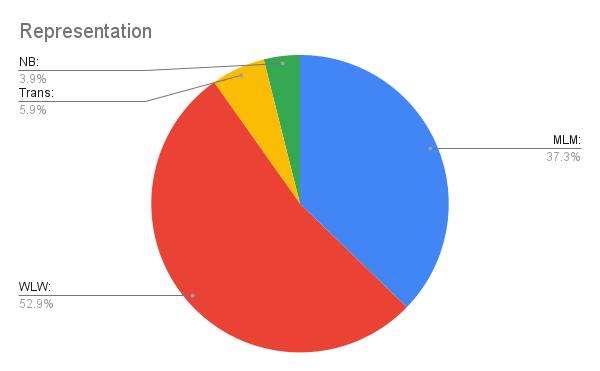 Representation pie chart