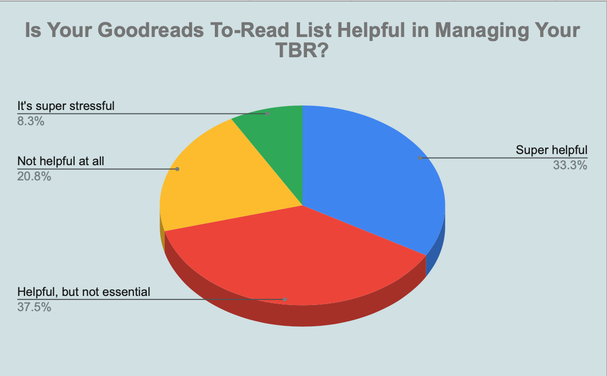 Pie chart showing how useful readers find their to-read shelf