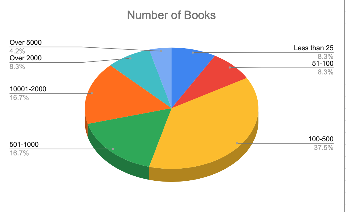 Chart showing number of books on readers to-read shelves